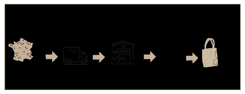 circuit de distribution classique