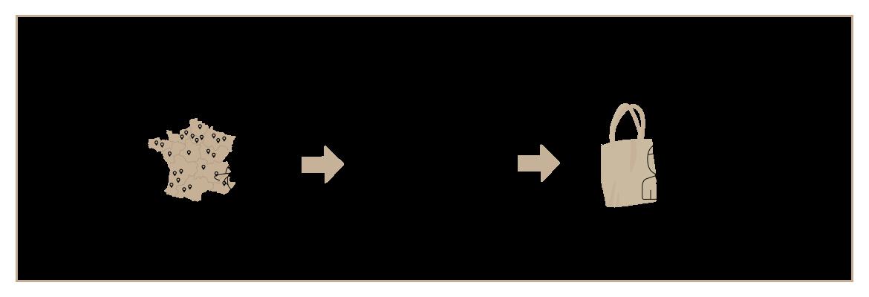 circuit de distribution ofermier circuit court